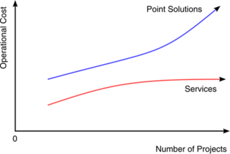 Operational cost vs number of projects