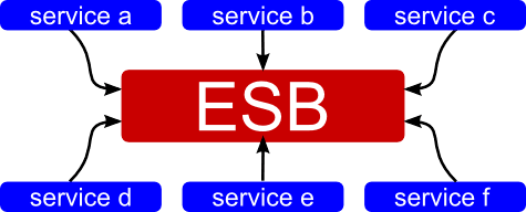 Why you don't need an Enterprise Service Bus (ESB) — Andy